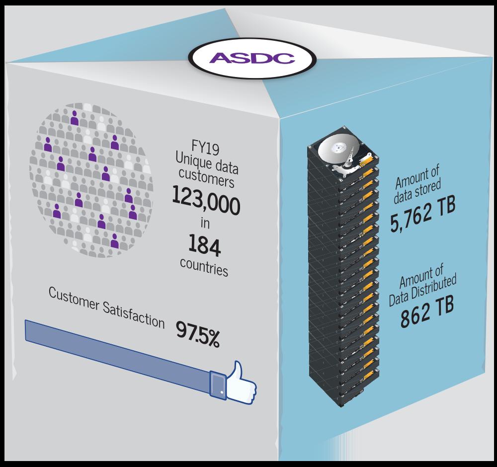 ASDC Metrics Graphic