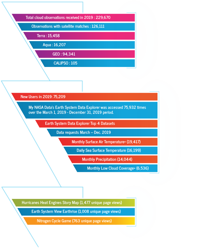 Science Education Metrics Graphic